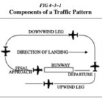 From the Aeronautical Information Manual